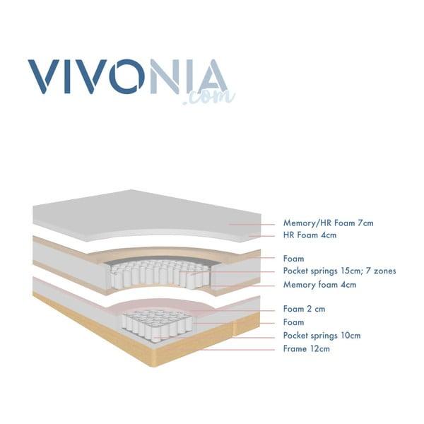 Tyrkysová boxspring postel Vivonita Lando, 140x200cm