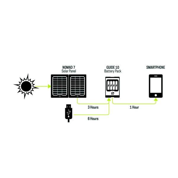 Rezervní akumulátor se solárním panelem Guide 10