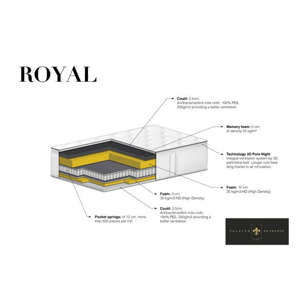 Taštičková matrace s paměťovou pěnou Palaces de France Royal,140 x 200 cm